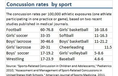 youth sports the benefits of youth sports increase incidents of