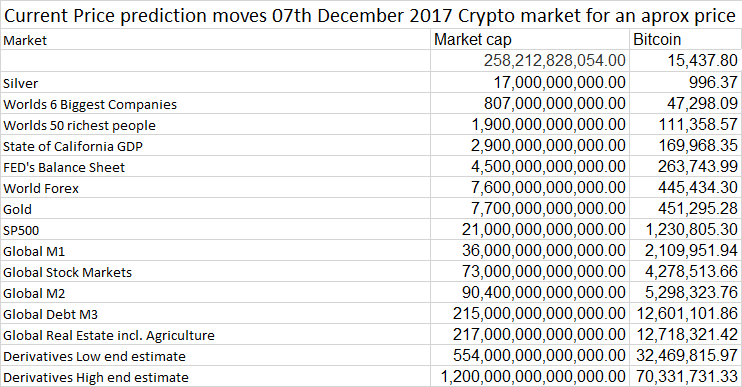 cryptocurrency bitcoin price prediction