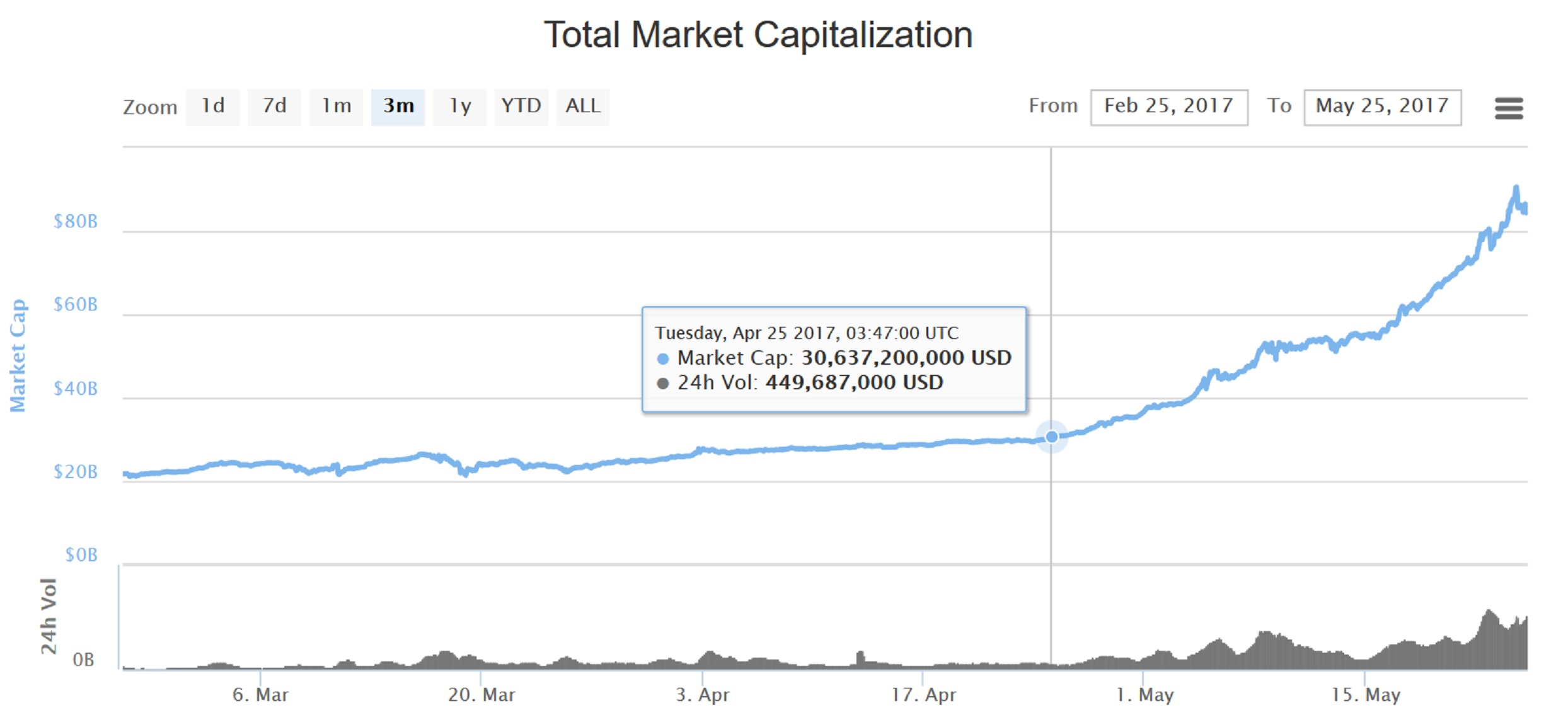 cryptocurrency total market cap charts