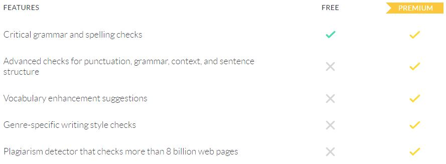 The Basic Principles Of Grammarly Trial