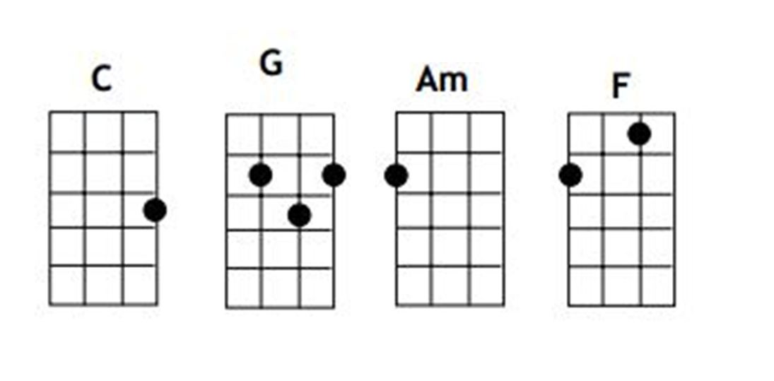 Complete Starter Guide To Learning The Ukulele Steemkr