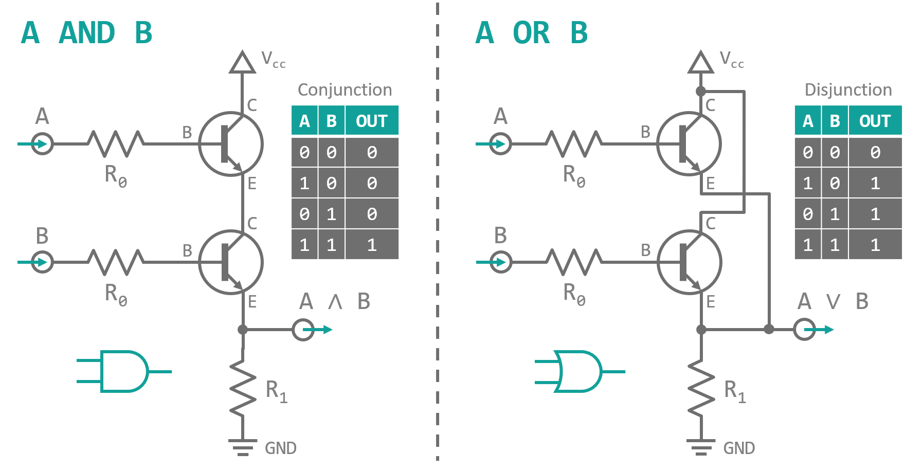 Project Digital Odyssey Part 2 Boolean Logic And Gates Steemit This Is A Transistor Ttl Gate Circuit Using 8 The Diagrams Tables Of Left Or Right In
