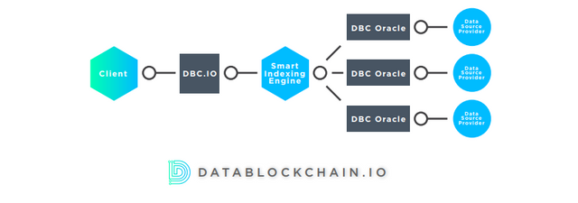 DataBlockChain io - New innovations in Data processing using