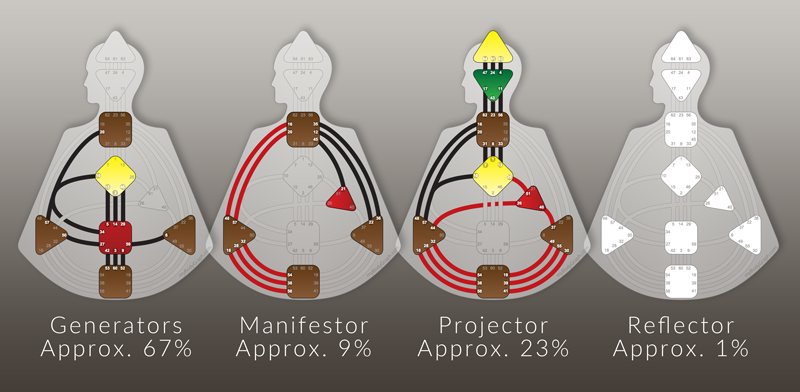 Four-Types-The-Manifestor-To-Live-a-Life-with-Peace-Ra-Uru-Hu-Human-Design-System.png