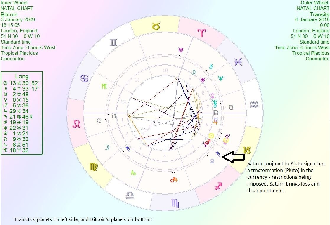The astrology of bitcoin the rise and fall of the worlds first bitcoin decline astrog nvjuhfo Choice Image