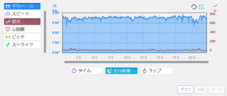 running20180613graph.png
