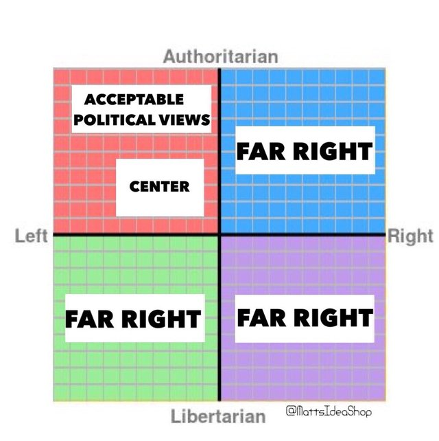 Politics FAR RIGHT GRAPH EVERYWHERE EXCEPT FAR LET ACCEPTED.jpeg