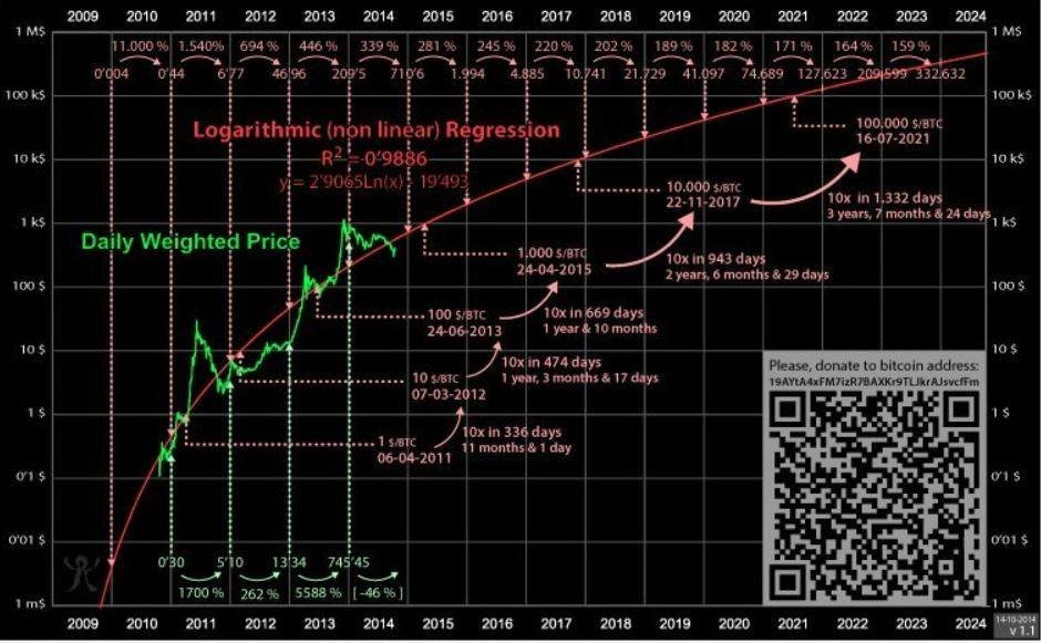 I Finally Got To Upgrade This Picture It Has Been Around For Quite Some Time And Recently Gained Traction Is An Incredible Chart Made In 2014